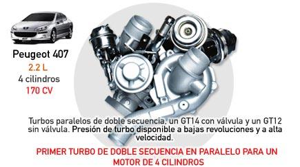 Primer Turbo de Doble Secuencia en Paralelo Para un Motor de 4 Cilindros